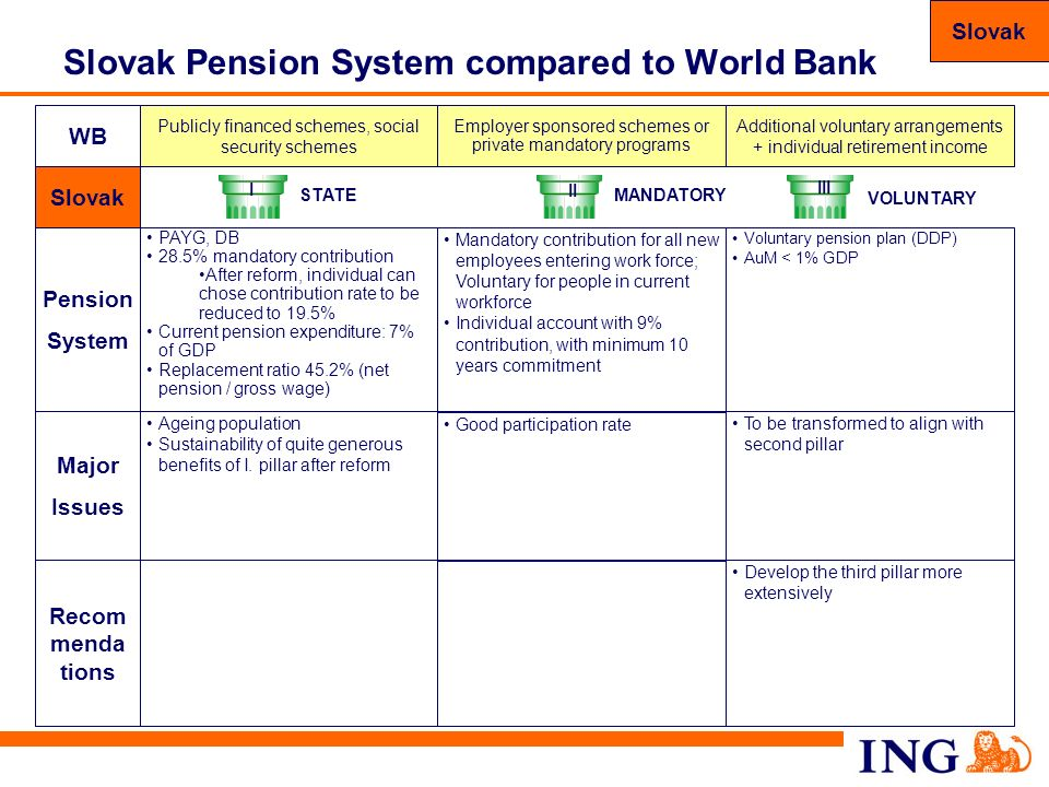 Slovak Pension System compared to World Bank
