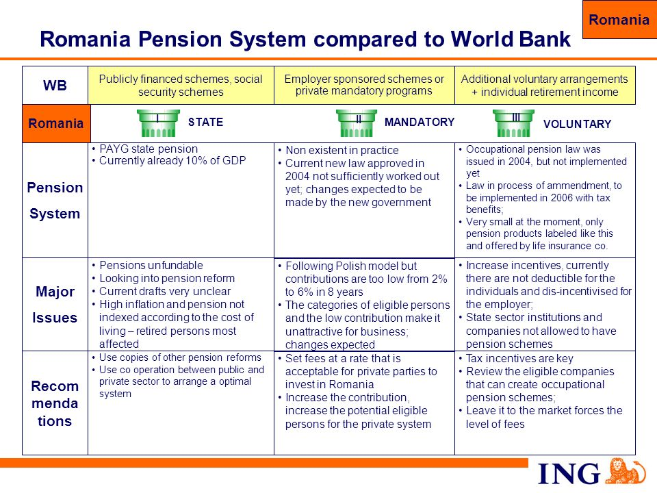Romania Pension System compared to World Bank