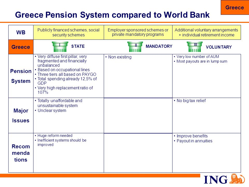 Greece Pension System compared to World Bank