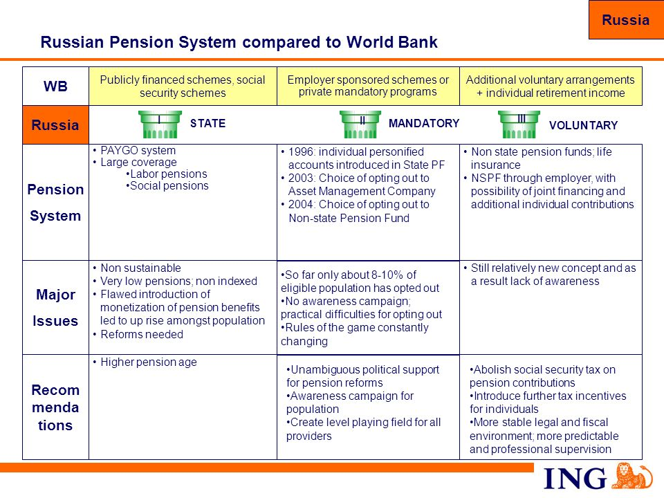 Russian Pension System compared to World Bank