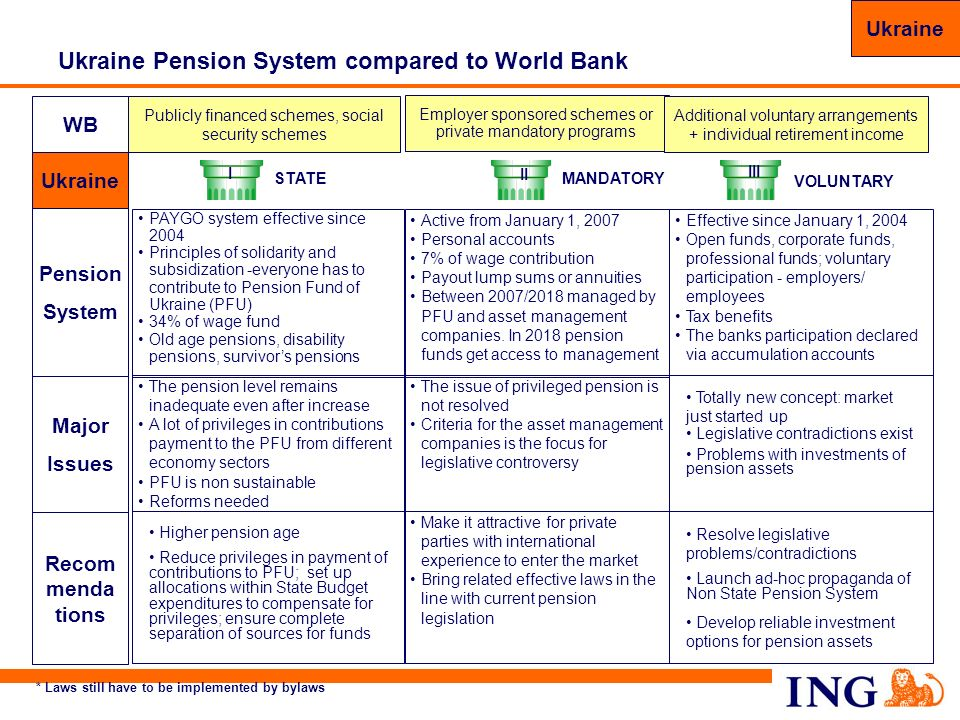 Ukraine Pension System compared to World Bank