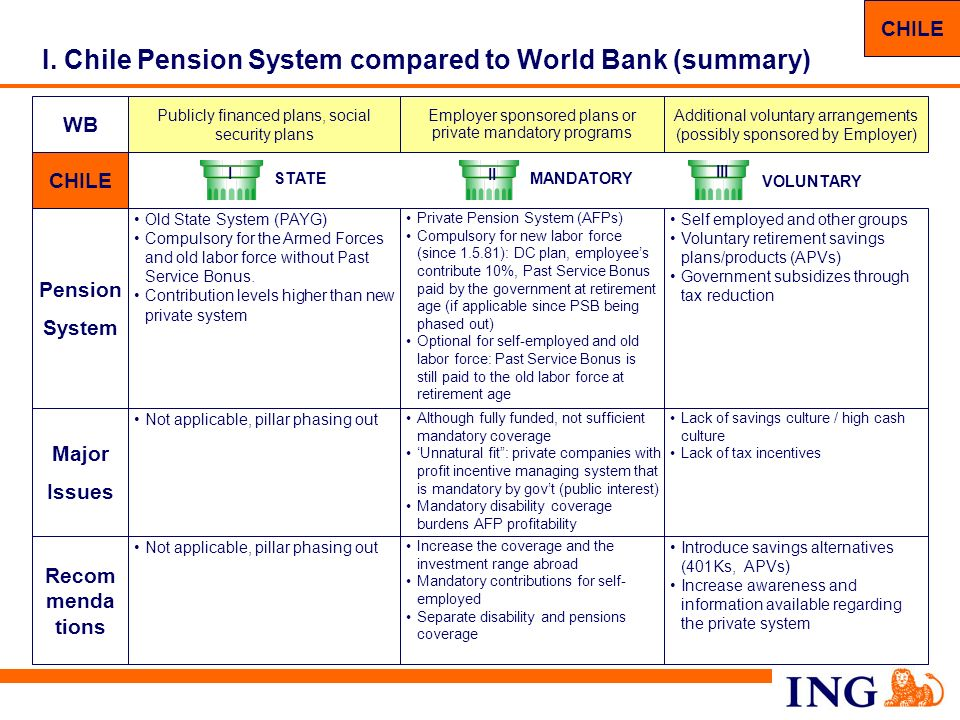 I. Chile Pension System compared to World Bank (summary)