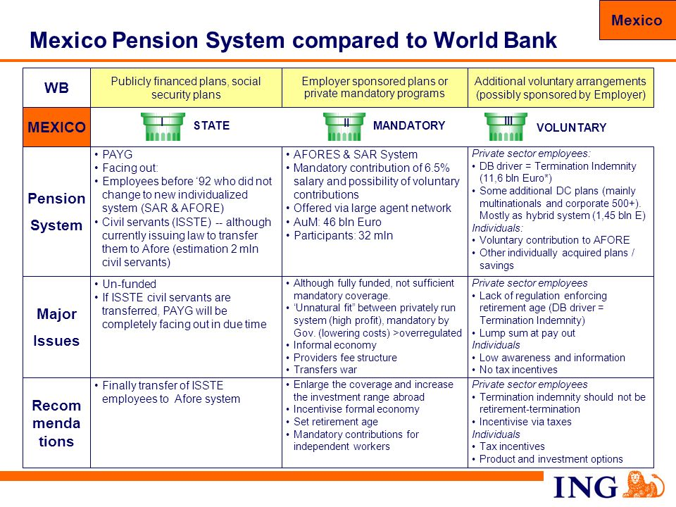 Mexico Pension System compared to World Bank