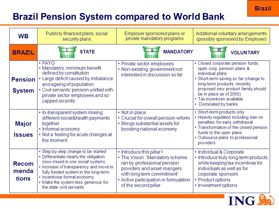 Brazil Pension System compared to World Bank