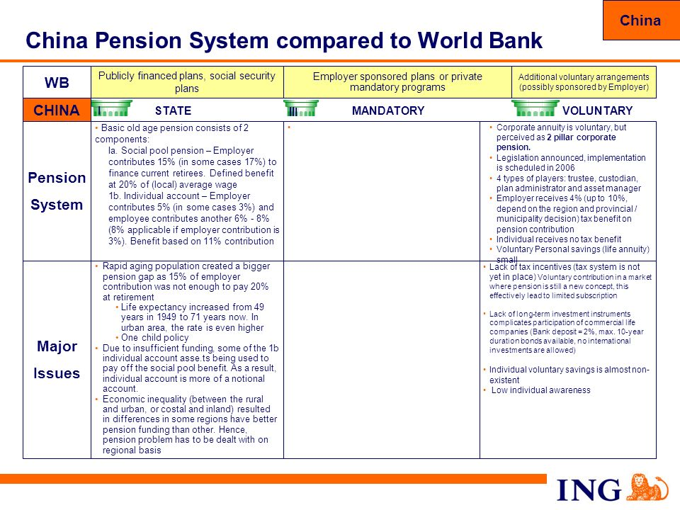 China Pension System compared to World Bank