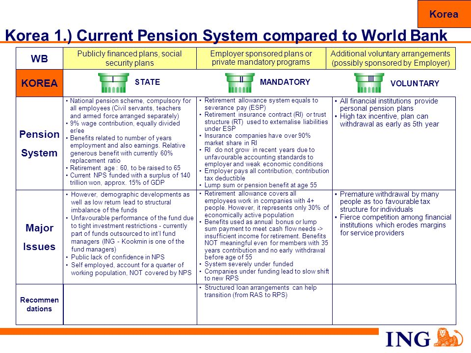 Korea 1.) Current Pension System compared to World Bank
