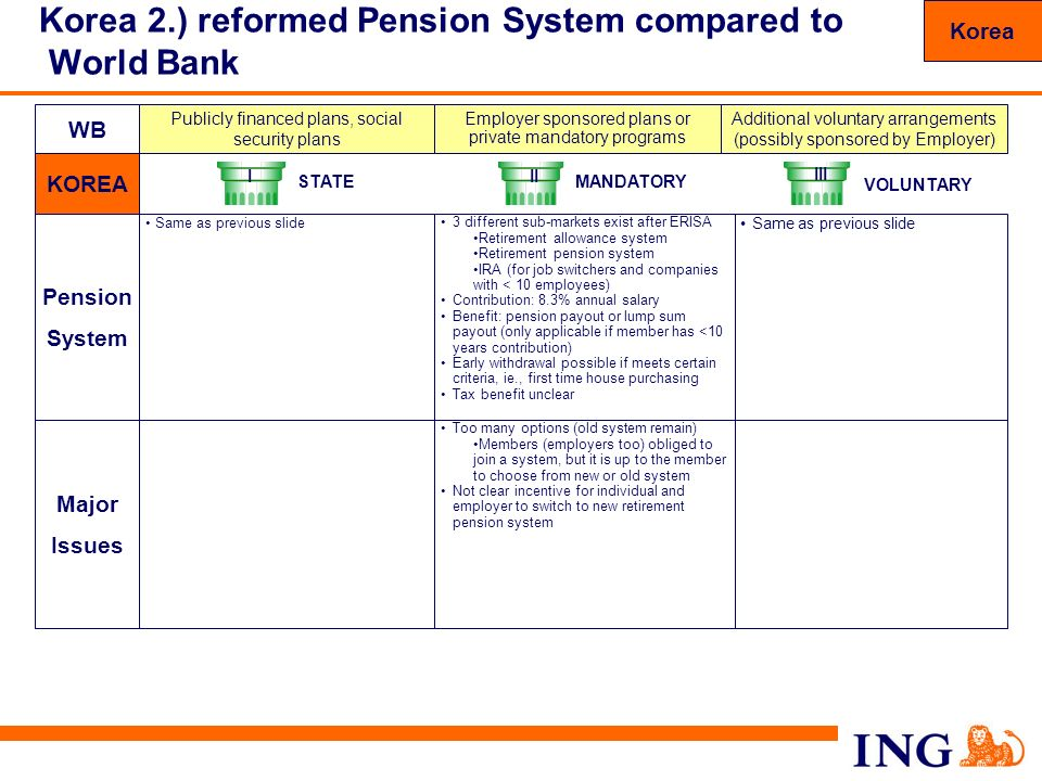 Korea 2.) reformed Pension System compared to World Bank