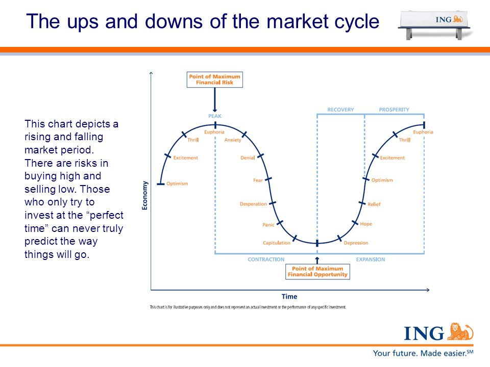 The ups and downs of the market cycle