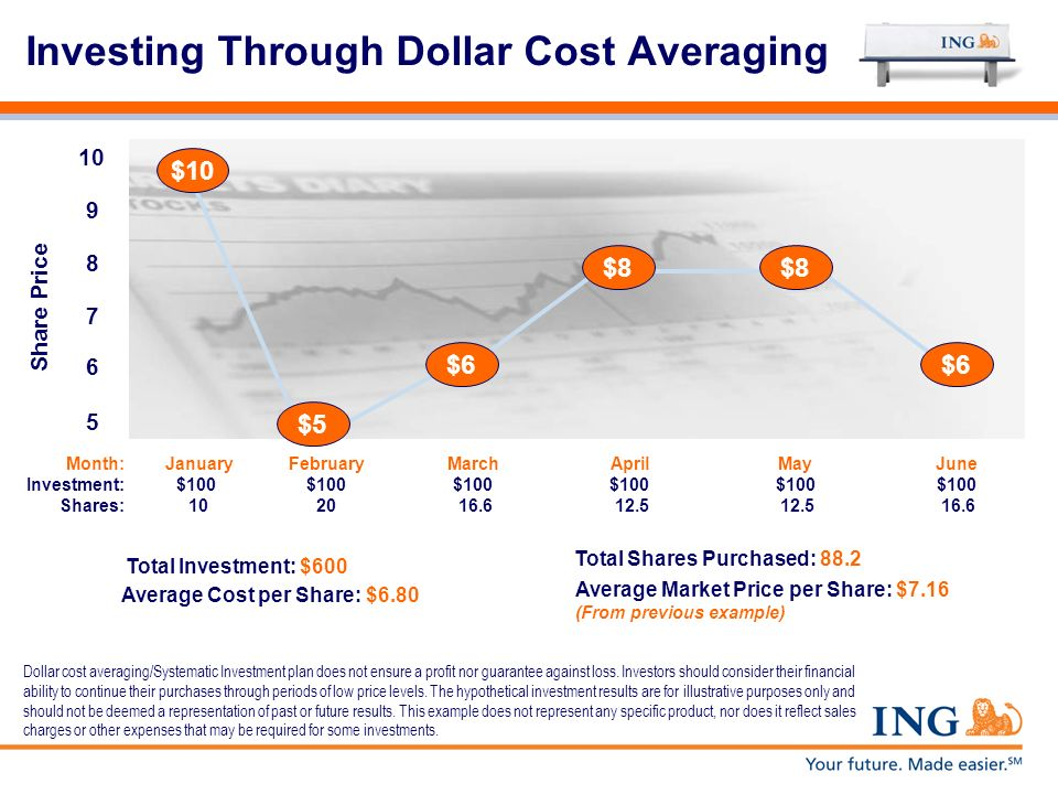 Investing Through Dollar Cost Averaging