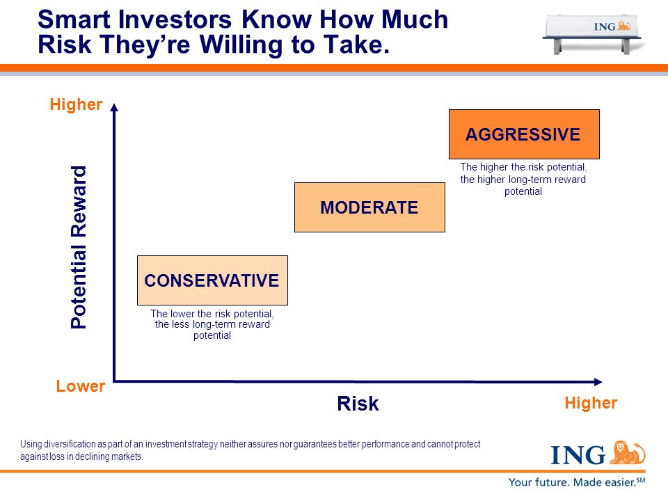 Smart Investors Know How Much Risk They're Willing to Take.