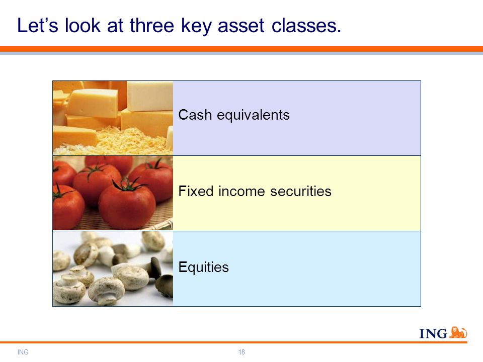 Let's look at three key asset classes.