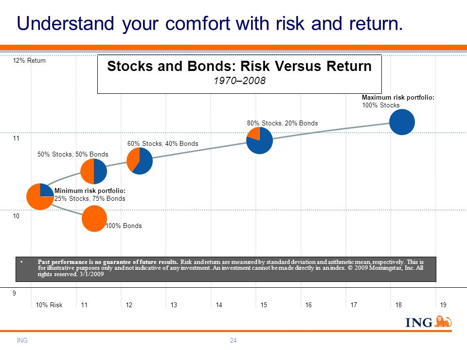 Stocks and Bonds: Risk Versus Return 1970–2008