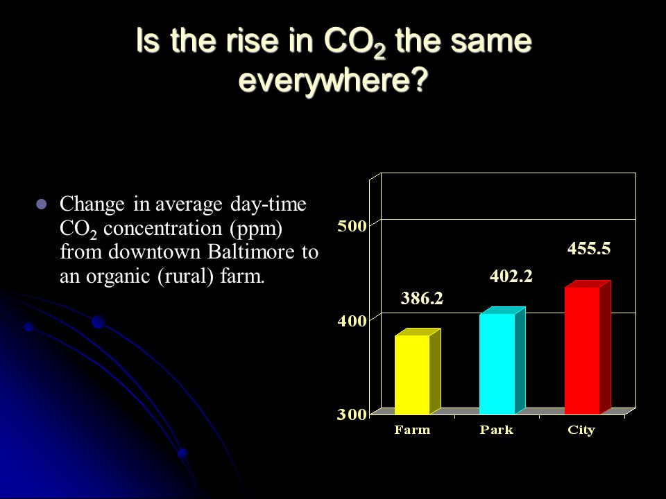 Is the rise in CO2 the same everywhere