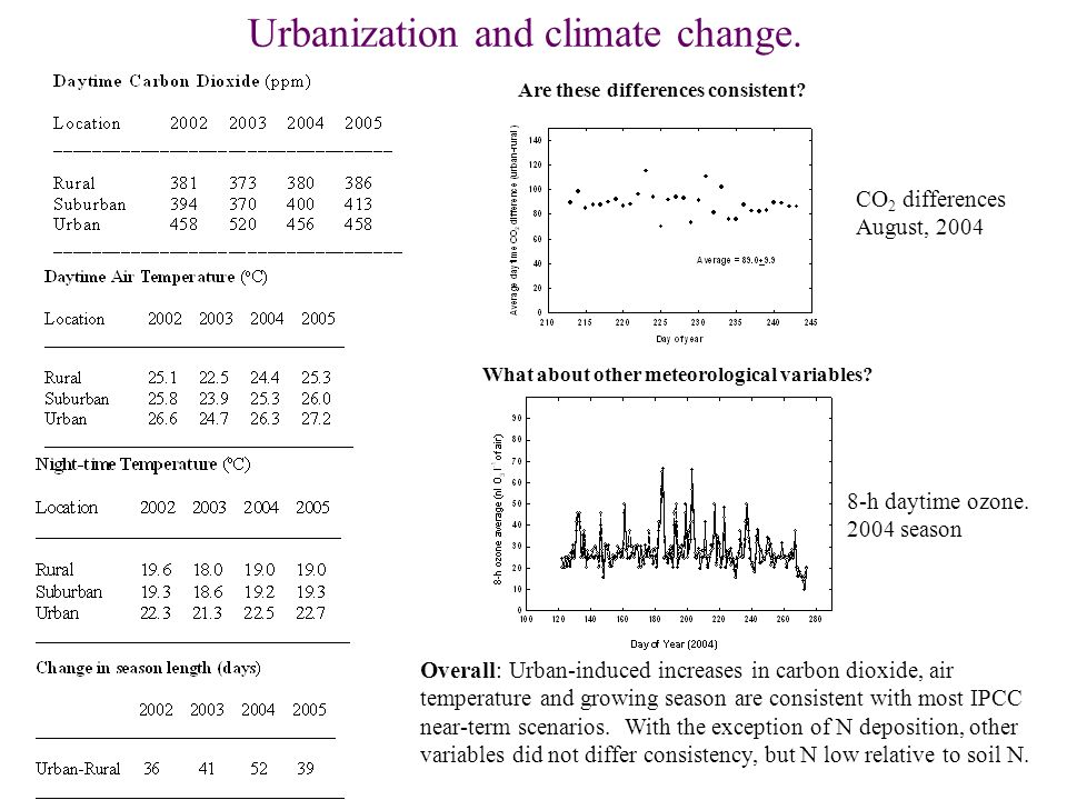 Urbanization and climate change.