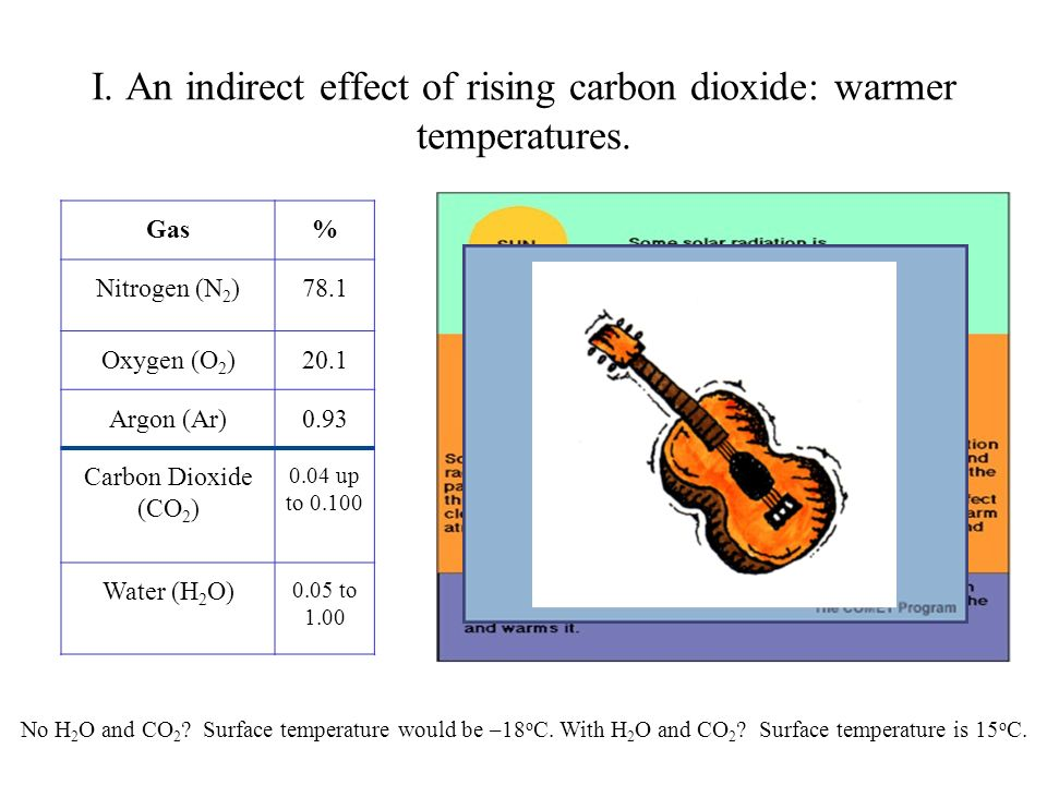 I. An indirect effect of rising carbon dioxide: warmer temperatures.
