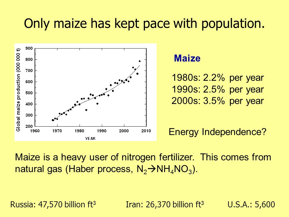 Only maize has kept pace with population.