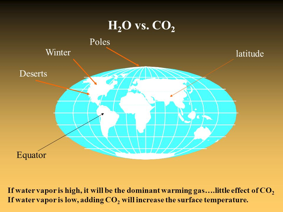 H2O vs. CO2 Poles Winter latitude Deserts Equator