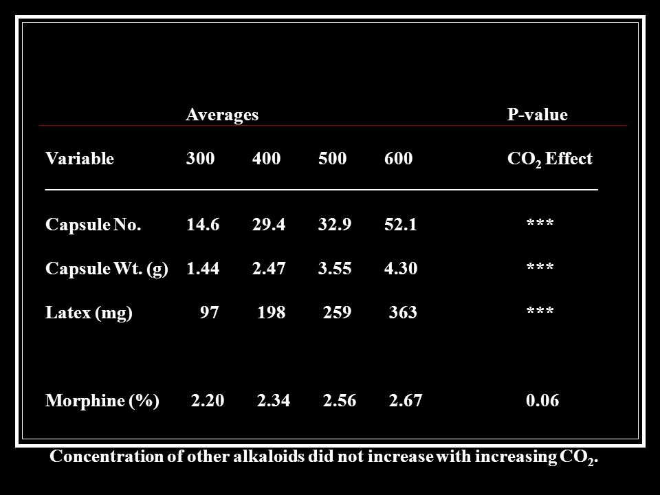 Averages P-value Variable 300 400 500 600 CO2 Effect. ____________________________________________________________.