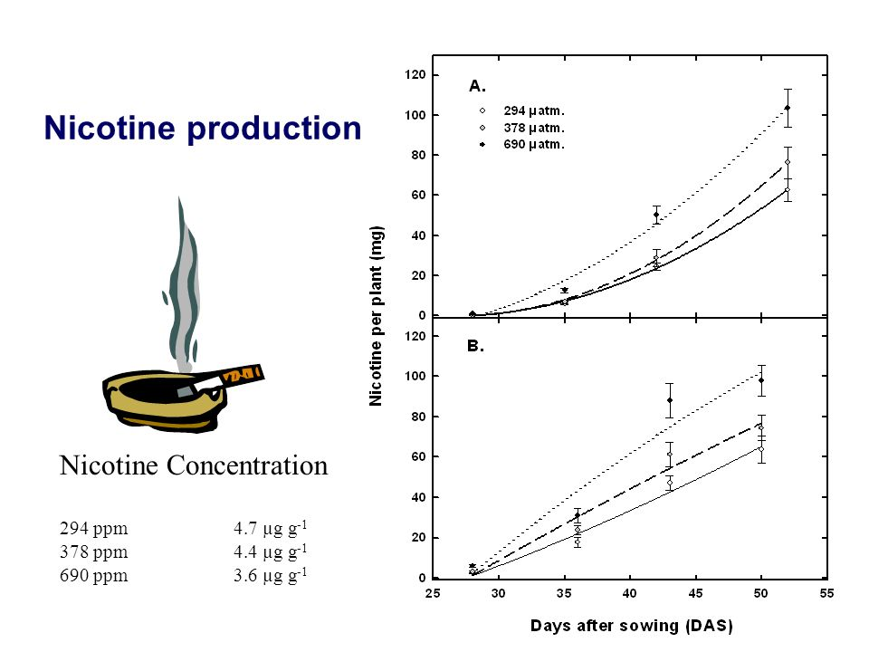 Nicotine production Nicotine Concentration 294 ppm 4.7 µg g-1