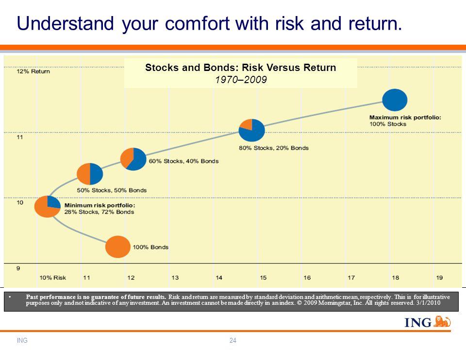 Stocks and Bonds: Risk Versus Return 1970–2009