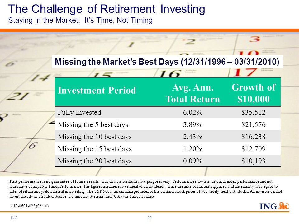 The Challenge of Retirement Investing Staying in the Market: It's Time, Not Timing