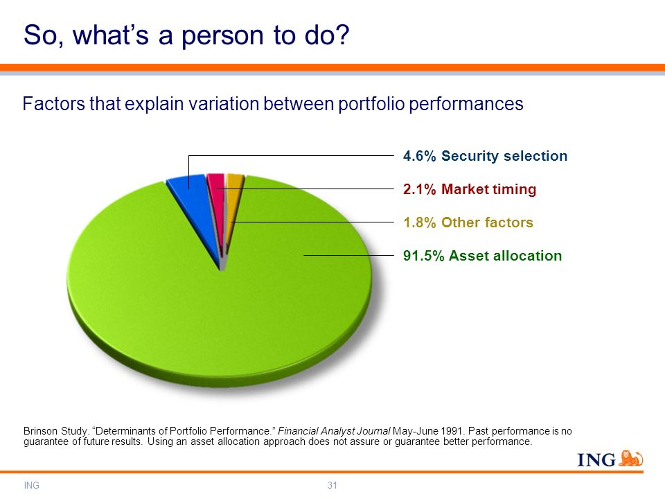 So, what's a person to do Factors that explain variation between portfolio performances. 4.6% Security selection.