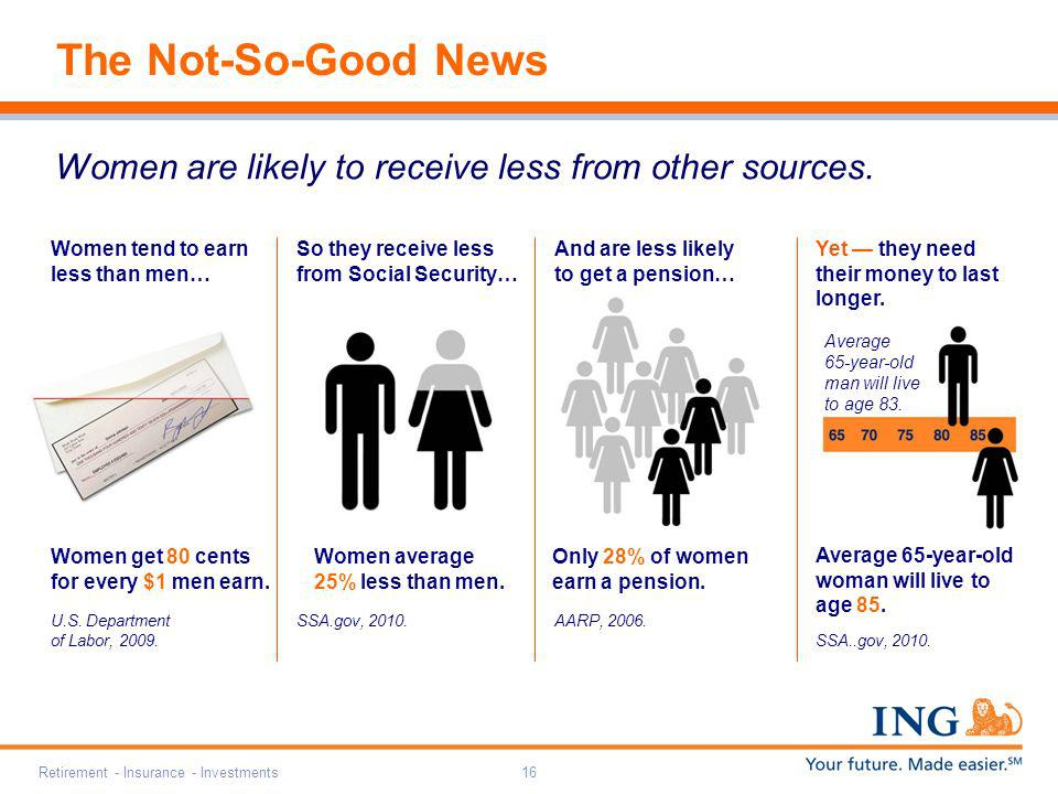 The Not-So-Good News Women are likely to receive less from other sources. Women tend to earn less than men…