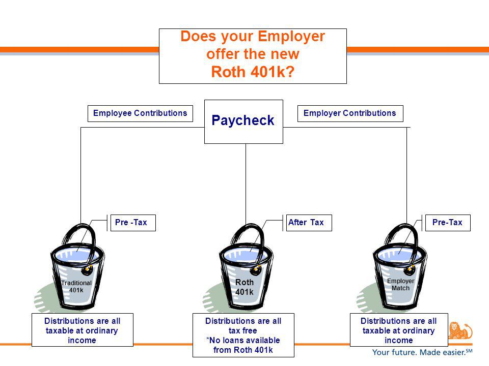 Roth 401k Does your Employer offer the new Paycheck
