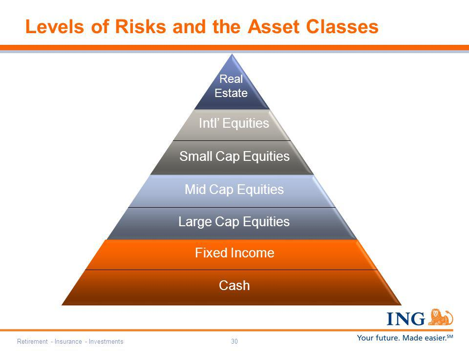 Levels of Risks and the Asset Classes