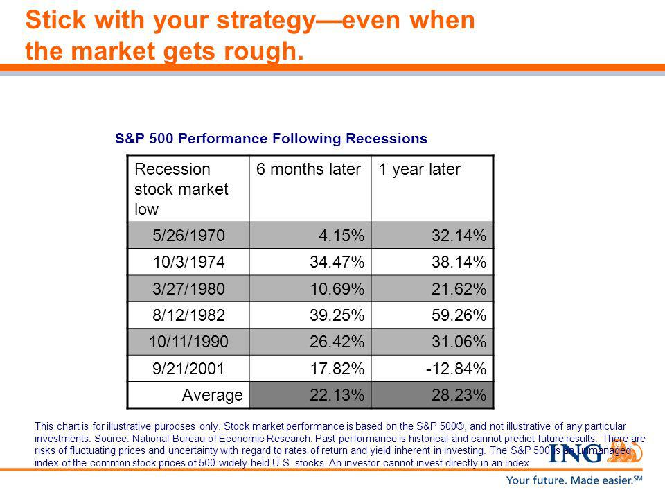 S&P 500 Performance Following Recessions