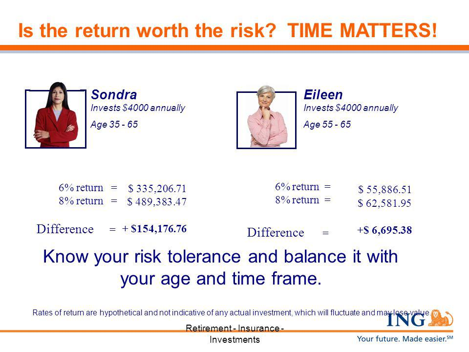 Is the return worth the risk TIME MATTERS!