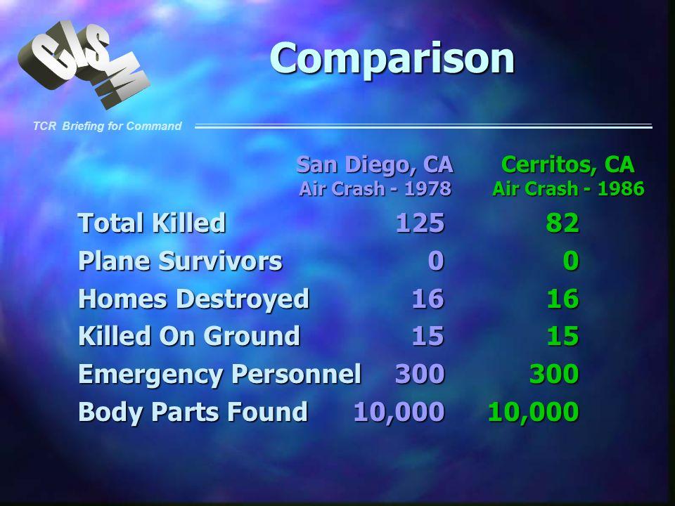 Comparison Total Killed 125 82 Plane Survivors 0 0