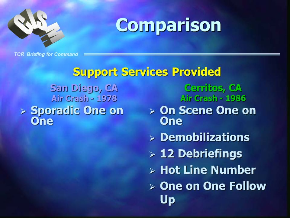 Support Services Provided