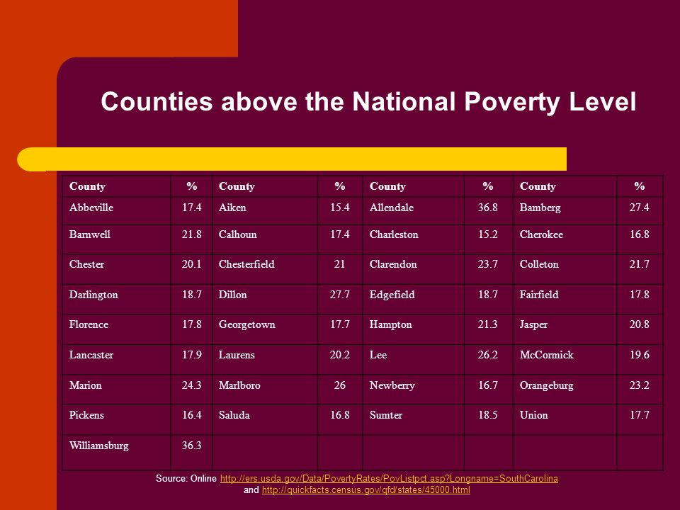 Counties above the National Poverty Level