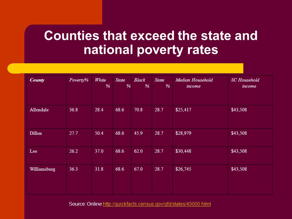 Counties that exceed the state and national poverty rates
