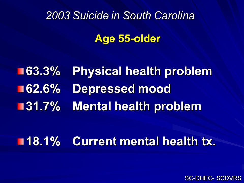 2003 Suicide in South Carolina