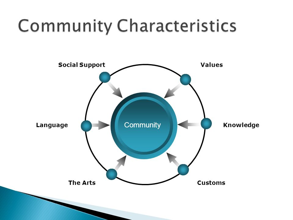 Community Characteristics
