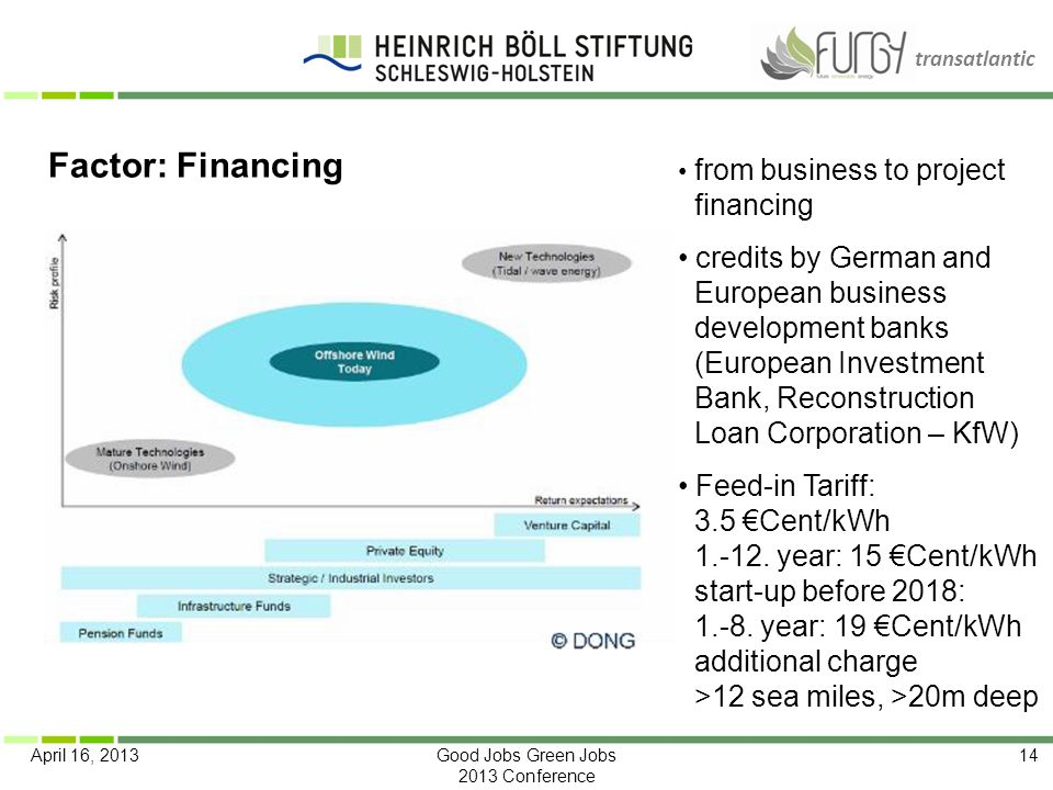 Factor: Financing from business to project financing.