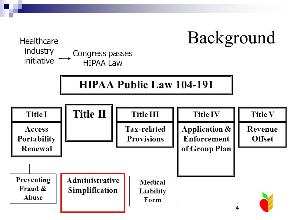 Background HIPAA Public Law 104-191 Title II