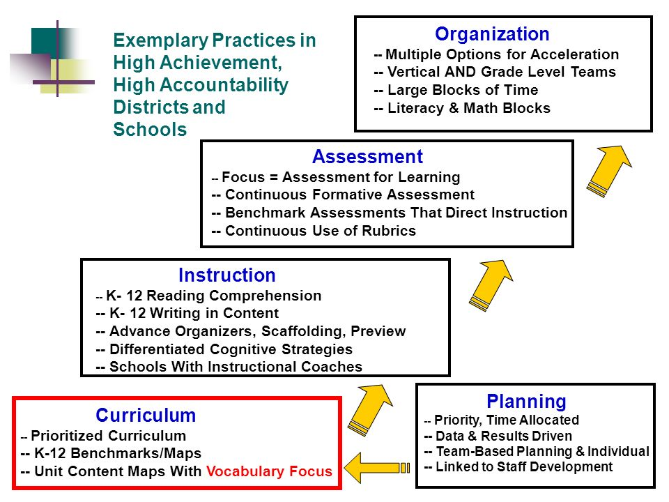 Organization -- Multiple Options for Acceleration. -- Vertical AND Grade Level Teams. -- Large Blocks of Time.