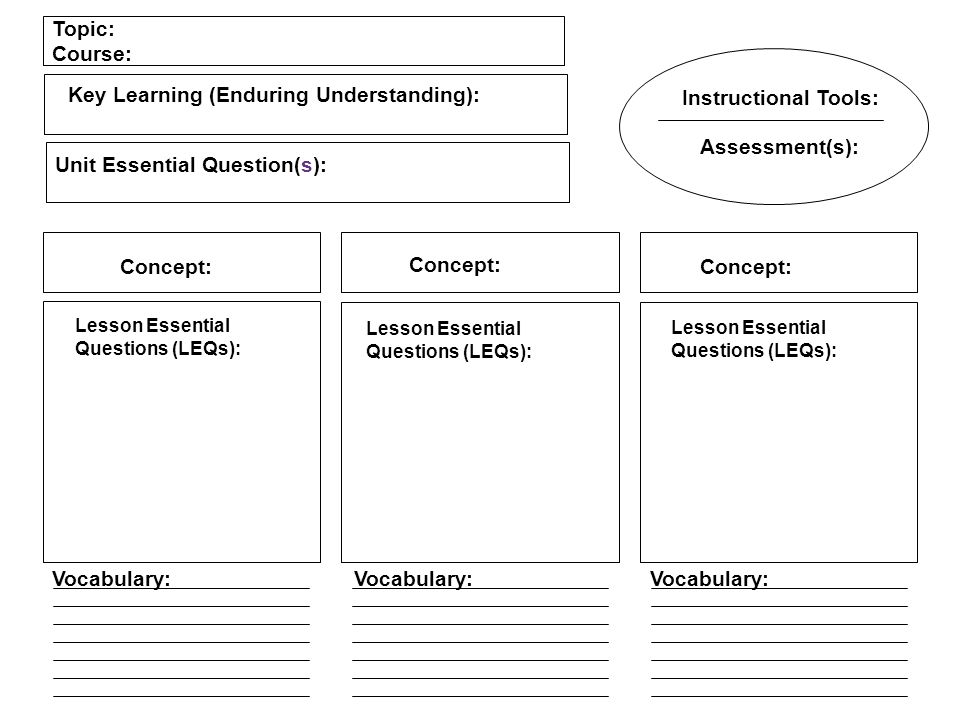 Key Learning (Enduring Understanding): Instructional Tools: