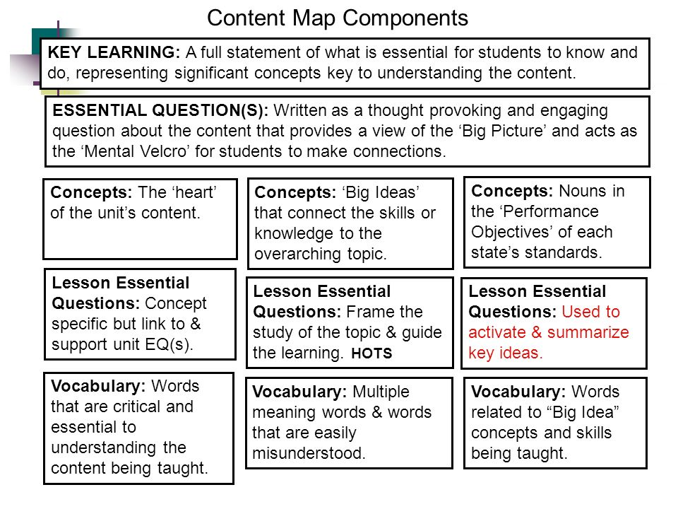 Content Map Components