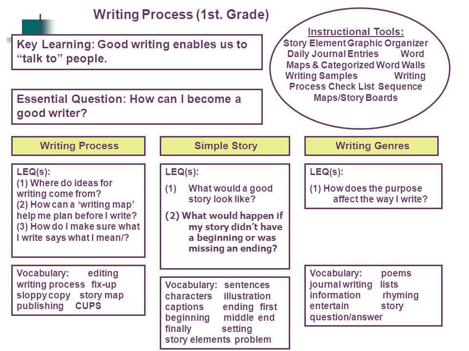 Writing Process (1st. Grade)