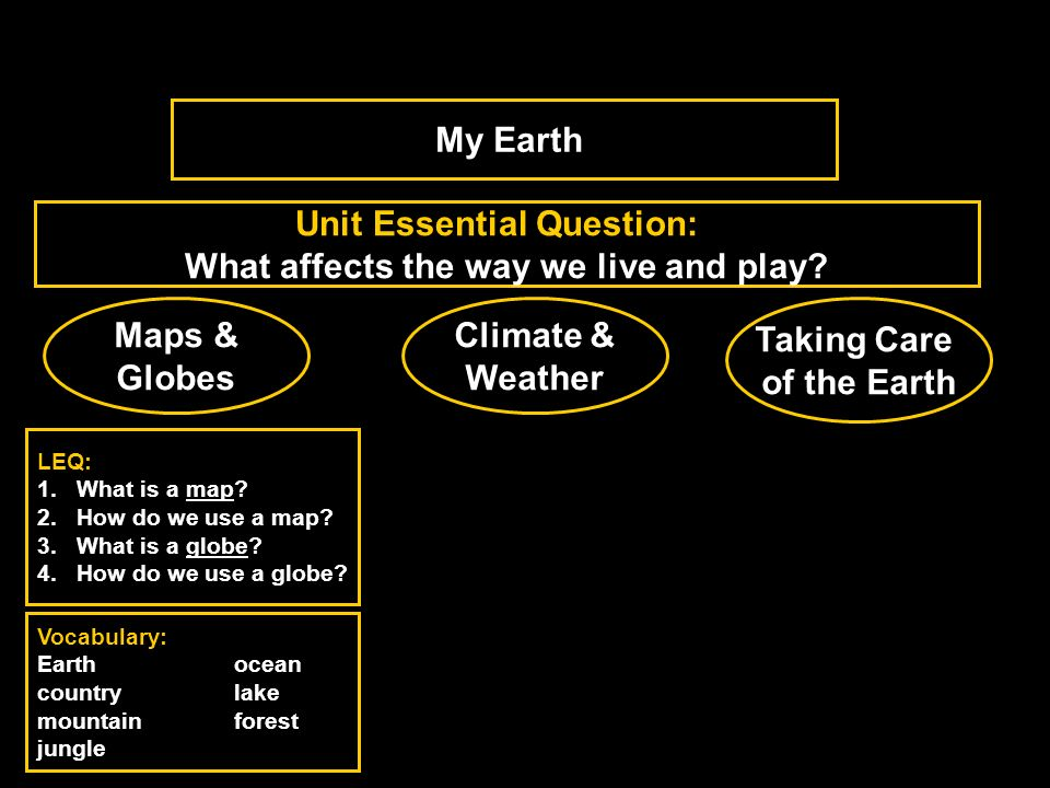 Unit Essential Question: What affects the way we live and play