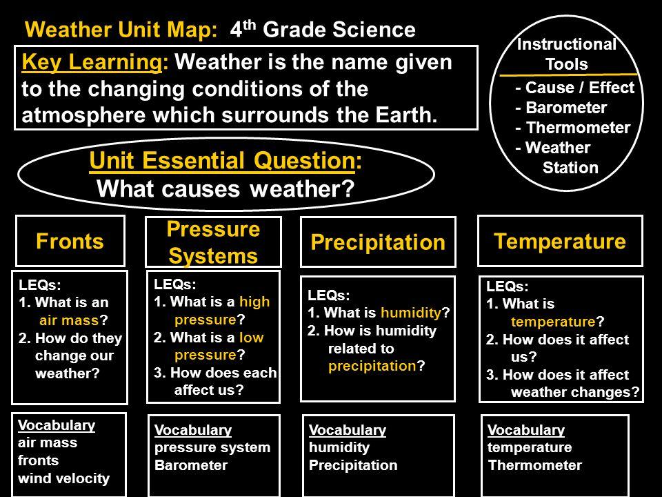 Unit Essential Question: