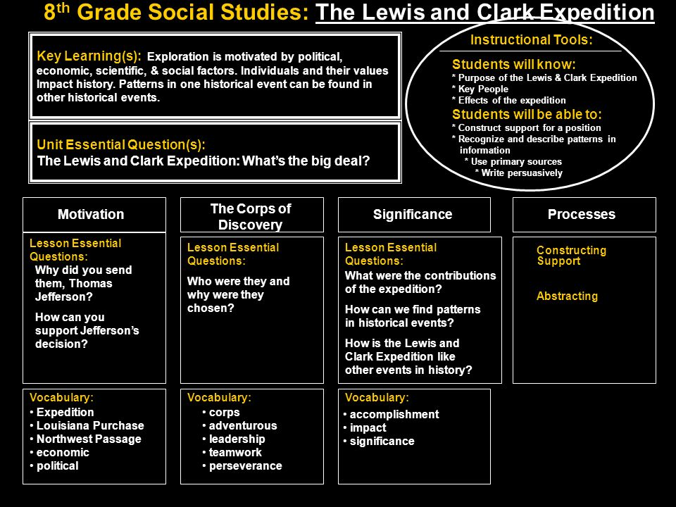 8th Grade Social Studies: The Lewis and Clark Expedition