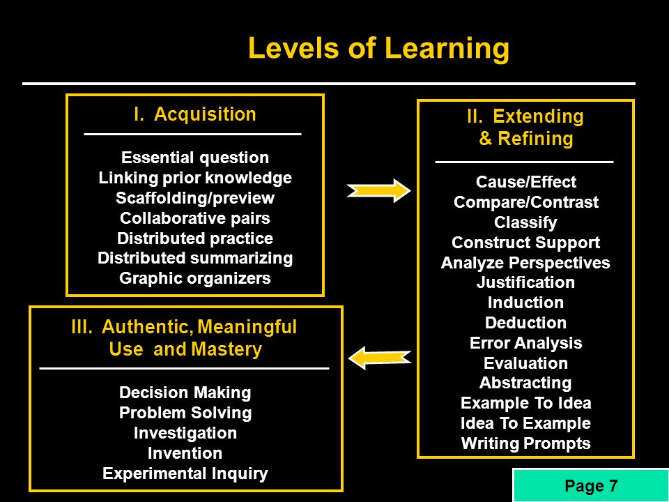 Levels of Learning I. Acquisition II. Extending & Refining