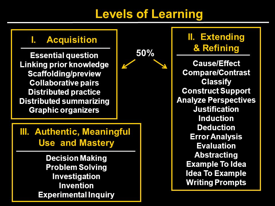 Levels of Learning II. Extending Acquisition & Refining 50%