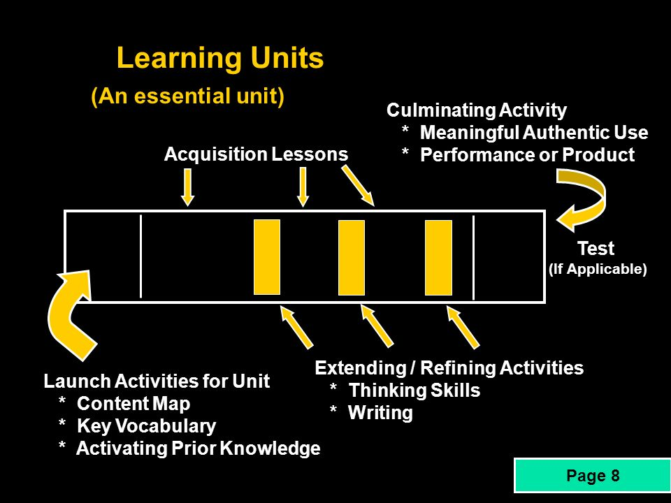 Learning Units (An essential unit) Culminating Activity