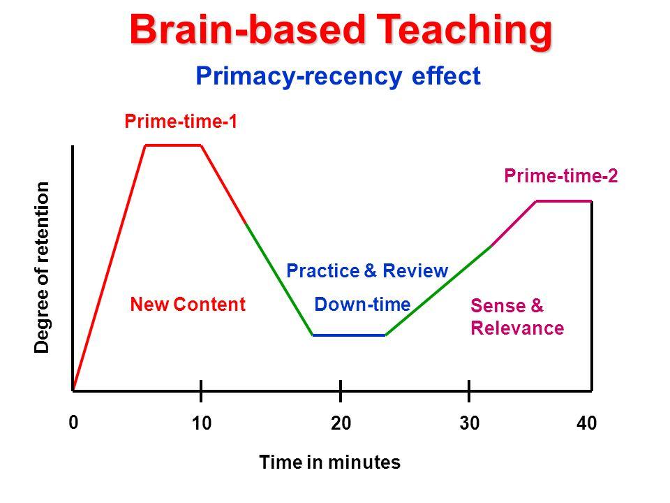 Primacy-recency effect